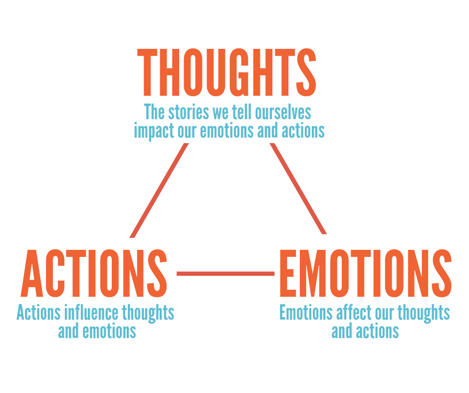 thoughts emotions actions cbt
