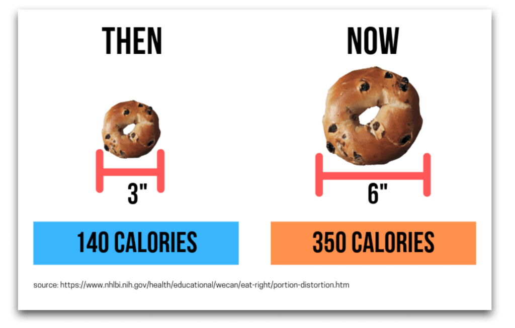 Bagels have doubled in size over 20 years.